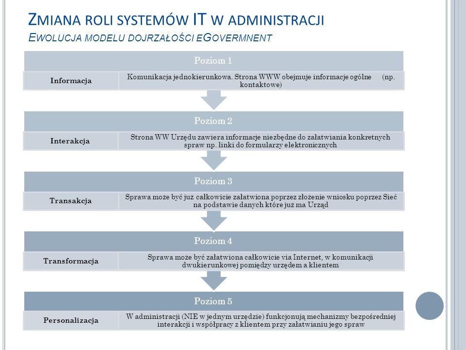 Z MIANA ROLI SYSTEMÓW IT W ADMINISTRACJI E WOLUCJA MODELU DOJRZAŁOŚCI E G OVERMNENT Poziom 5 Personalizacja W administracji (NIE w jednym urzędzie) funkcjonują mechanizmy bezpośredniej interakcji i współpracy z klientem przy załatwianiu jego spraw Poziom 4 Transformacja Sprawa może być załatwiona całkowicie via Internet, w komunikacji dwukierunkowej pomiędzy urzędem a klientem Poziom 3 Transakcja Sprawa może być już całkowicie załatwiona poprzez złożenie wniosku poprzez Sieć na podstawie danych które już ma Urząd Poziom 2 Interakcja Strona WW Urzędu zawiera informacje niezbędne do załatwiania konkretnych spraw np.