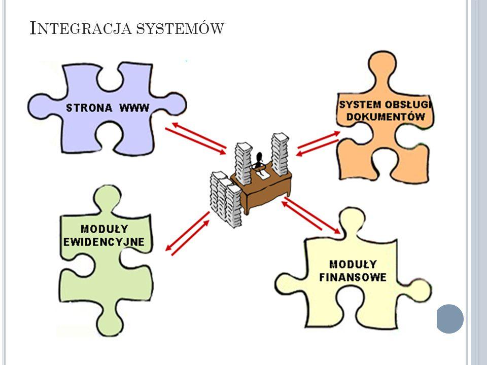 I NTEGRACJA SYSTEMÓW