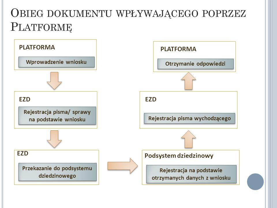 O BIEG DOKUMENTU WPŁYWAJĄCEGO POPRZEZ P LATFORMĘ Rejestracja na podstawie otrzymanych danych z wniosku Podsystem dziedzinowy Wprowadzenie wniosku PLATFORMA Rejestracja pisma/ sprawy na podstawie wniosku EZD Przekazanie do podsystemu dziedzinowego EZD Rejestracja pisma wychodzącego EZD Otrzymanie odpowiedzi PLATFORMA