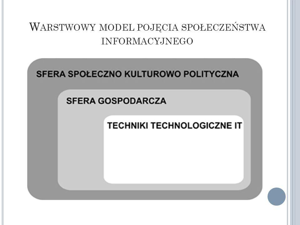 F UNKCJE SPOŁECZEŃSTWA INFORMACYJNEGO EdukacyjnaKomunikacyjnaSocjalizacyjna i aktywizującaPartycypacyjnaOrganizatorskaOchronna i kontrolna