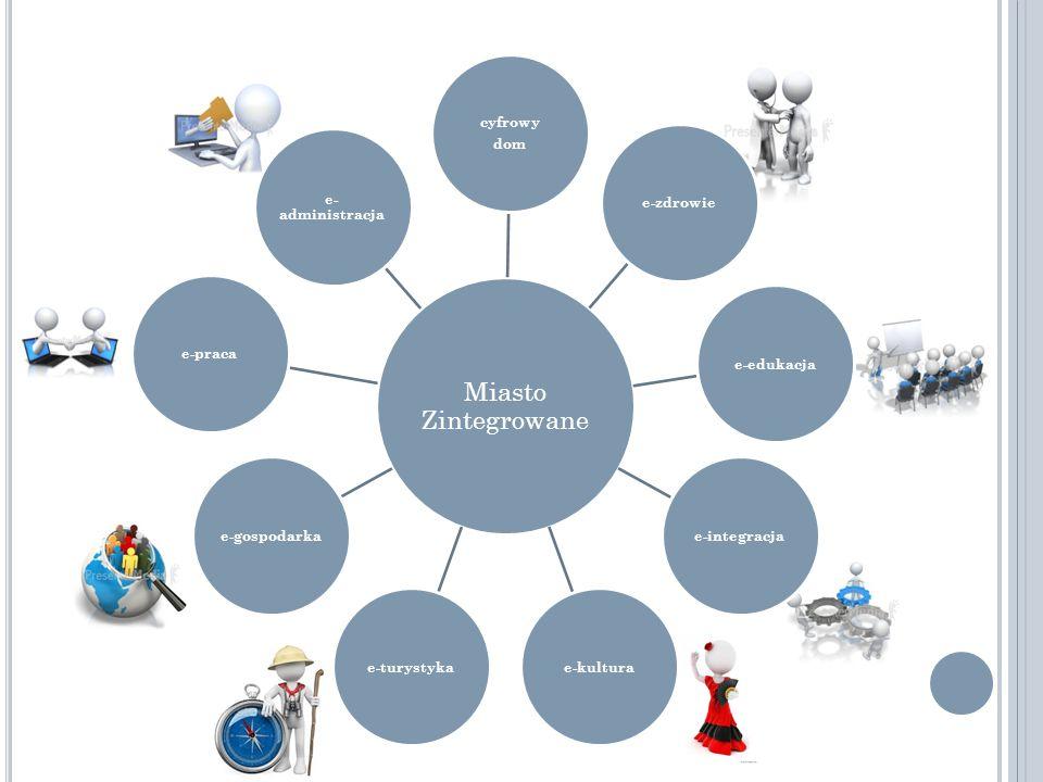 Miasto Zintegrowane cyfrowy dom e-zdrowiee-edukacjae-integracjae-kulturae-turystykae-gospodarkae-praca e- administracja