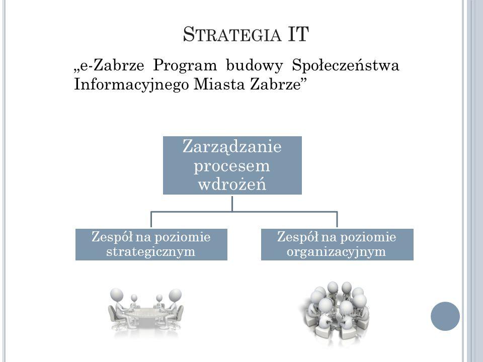 UMZ e-Strategia myśl, idea nowe pomysły myśl, idea nowe pomysły MZDiII Twarda infrastruktur a Gminy UM IT Techniczne UM Zespół ds.