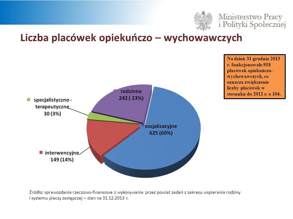 Liczba placówek opiekuńczo – wychowawczych Źródło: sprawozdania rzeczowo-finansowe z wykonywania przez powiat zadań z zakresu wspierania rodziny i systemu pieczy zastępczej – stan na 31.12.2013 r.