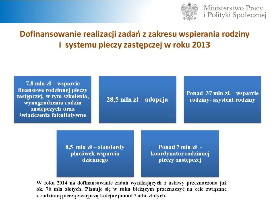 Dofinansowanie realizacji zadań z zakresu wspierania rodziny i systemu pieczy zastępczej w roku 2013 7,8 mln zł – wsparcie finansowe rodzinnej pieczy zastępczej, w tym szkolenia, wynagrodzenia rodzin zastępczych oraz świadczenia fakultatywne 28,5 mln zł – adopcja Ponad 37 mln zł.