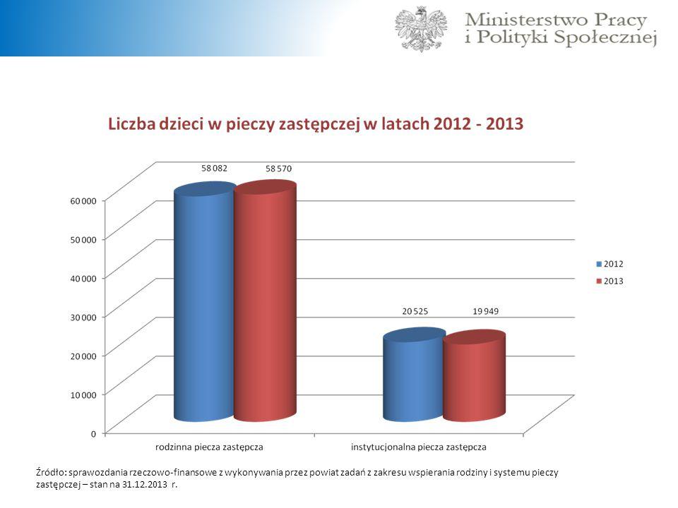 Źródło: sprawozdania rzeczowo-finansowe z wykonywania przez powiat zadań z zakresu wspierania rodziny i systemu pieczy zastępczej – stan na 31.12.2013 r.