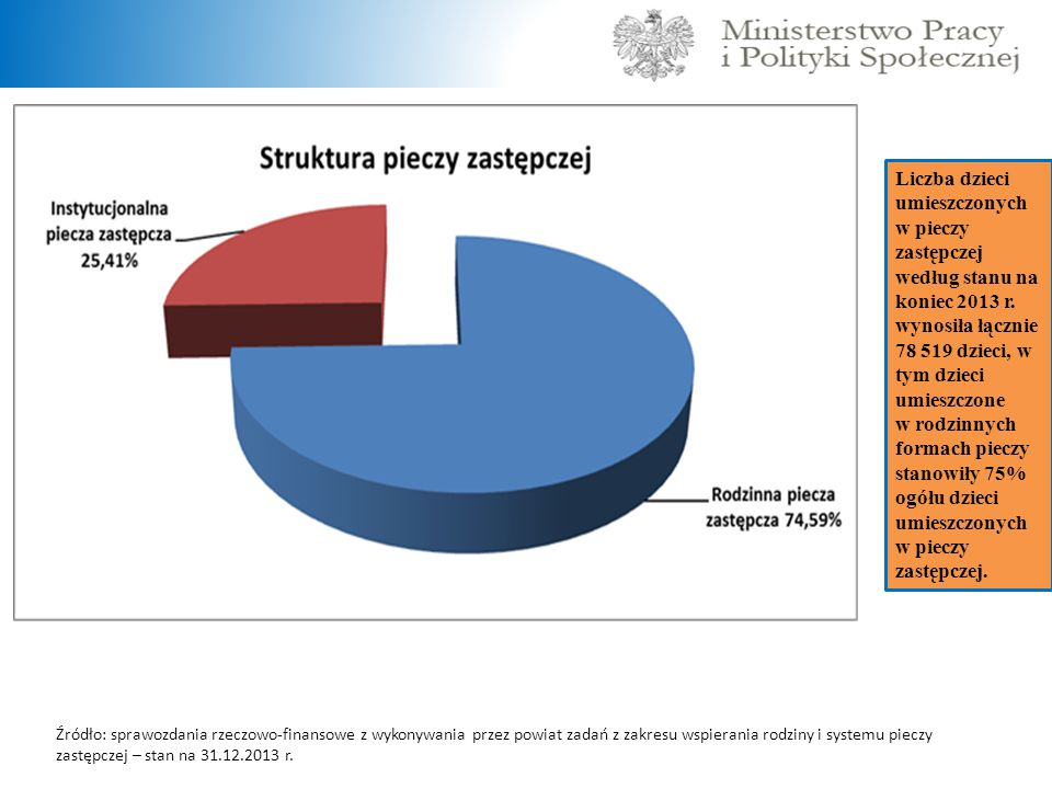 Liczba dzieci umieszczonych w pieczy zastępczej według stanu na koniec 2013 r.