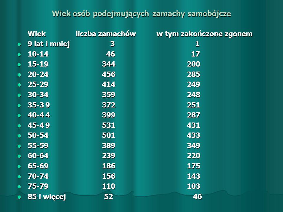 Sposób popełnienia zamachu: otrucie gazem 29 (25) otrucie gazem 29 (25) zażycie trucizny 23 (19) zażycie trucizny 23 (19) zażycie środków nasennych 198 (82) zażycie środków nasennych 198 (82) uszkodzenie układu krwionośnego 126 (96) uszkodzenie układu krwionośnego 126 (96) inne samookaleczenie 155 (127) inne samookaleczenie 155 (127) rzucenie się z wysokości 343 (210) rzucenie się z wysokości 343 (210) utopienie się 104 (57) utopienie się 104 (57) powieszenie się 3.348 (2.890) powieszenie się 3.348 (2.890) rzucenie się pod pojazd 83 (58) rzucenie się pod pojazd 83 (58) zastrzelenie się 38 (38) zastrzelenie się 38 (38) inny sposób 211 (128) inny sposób 211 (128)