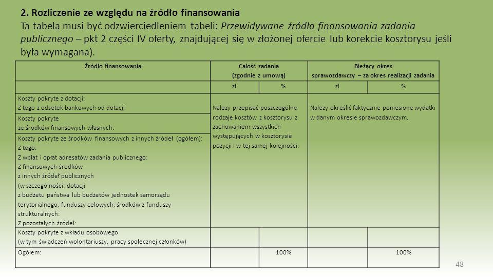 2. Rozliczenie ze względu na źródło finansowania Ta tabela musi być odzwierciedleniem tabeli: Przewidywane źródła finansowania zadania publicznego – p
