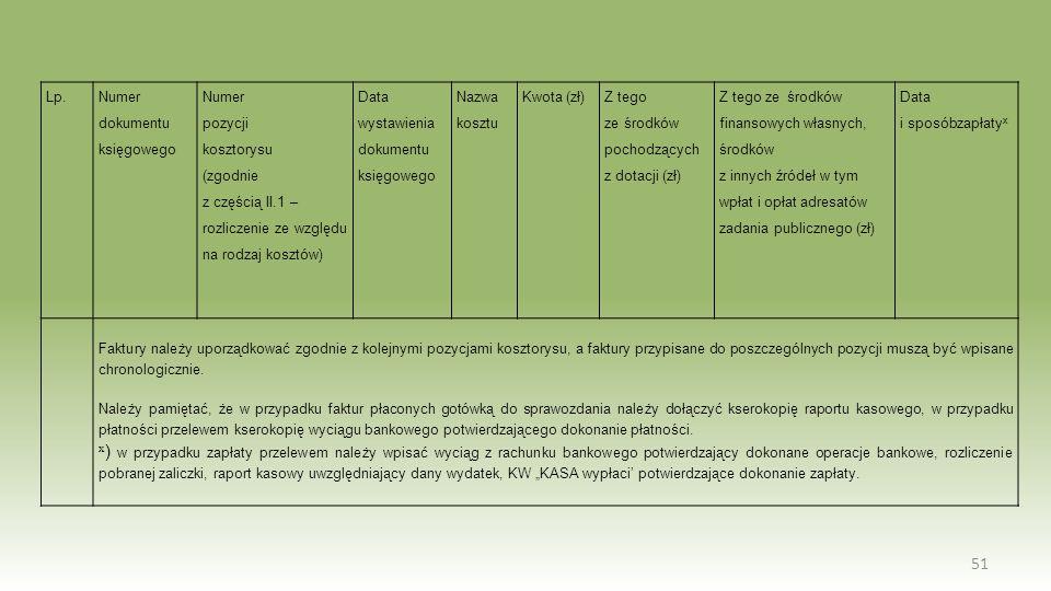 51 Lp. Numer dokumentu księgowego Numer pozycji kosztorysu (zgodnie z częścią II.1 – rozliczenie ze względu na rodzaj kosztów) Data wystawienia dokume