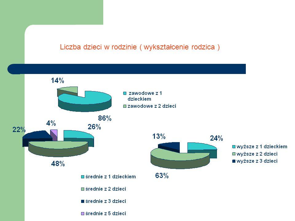 Liczba dzieci w rodzinie ( wykształcenie rodzica )