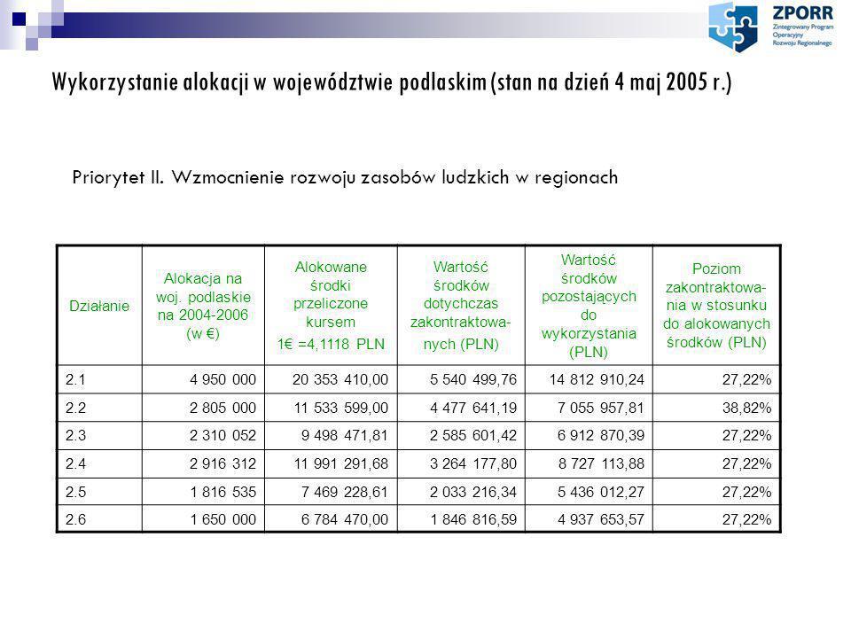 Wykorzystanie alokacji w województwie podlaskim (stan na dzień 4 maj 2005 r.) Priorytet II.