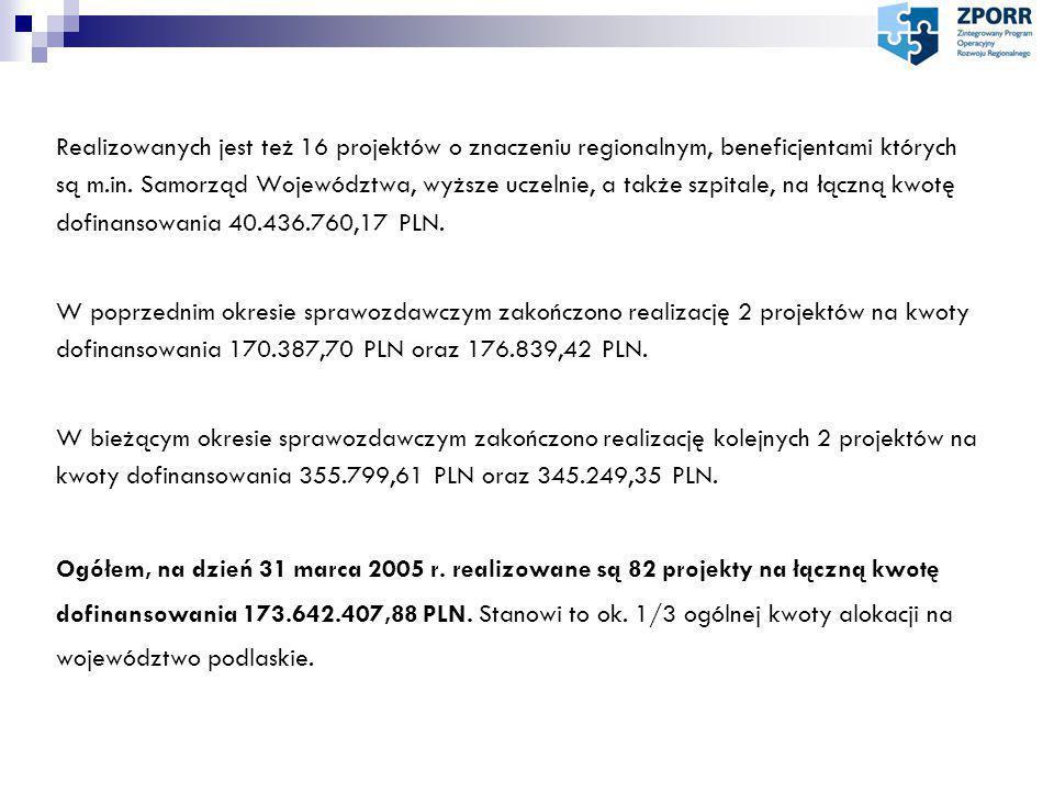 Stan finansowania ZPORR w województwie podlaskim Stan kontaWypłaconoZawieszono EFRR4.232.851,55 € 229.459,03 € 914.087,14 PLN (9 wniosków) 1.316.938,44 PLN (12 wniosków) EFS1.742.598,69 €0,00 € 23.900,25 PLN (2 wnioski) Główne przyczyny zawieszenia płatności to: - przekroczenie kategorii z wniosku aplikacyjnego; - wystawienie faktury na inny podmiot niż beneficjent zawarty w umowie; - rachunek bankowy inny niż zawarty w umowie;
