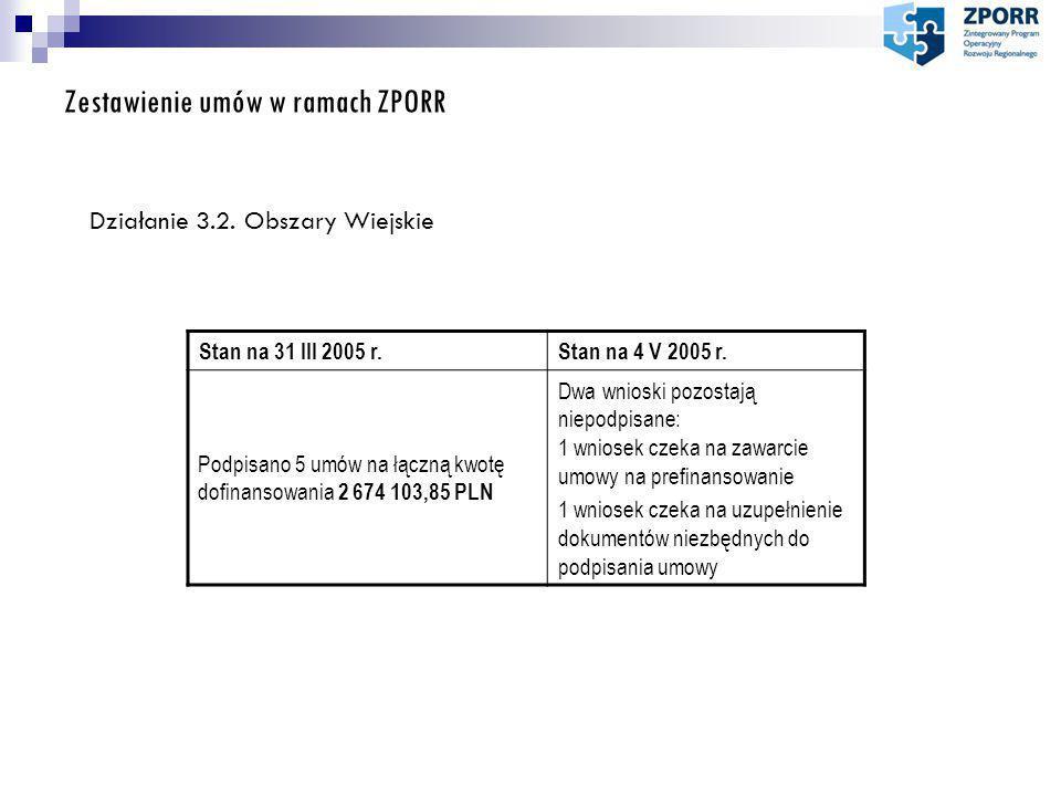 Zestawienie umów w ramach ZPORR Działanie 3.3.