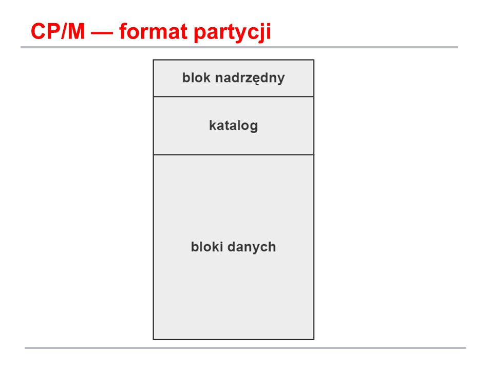 CP/M — format partycji