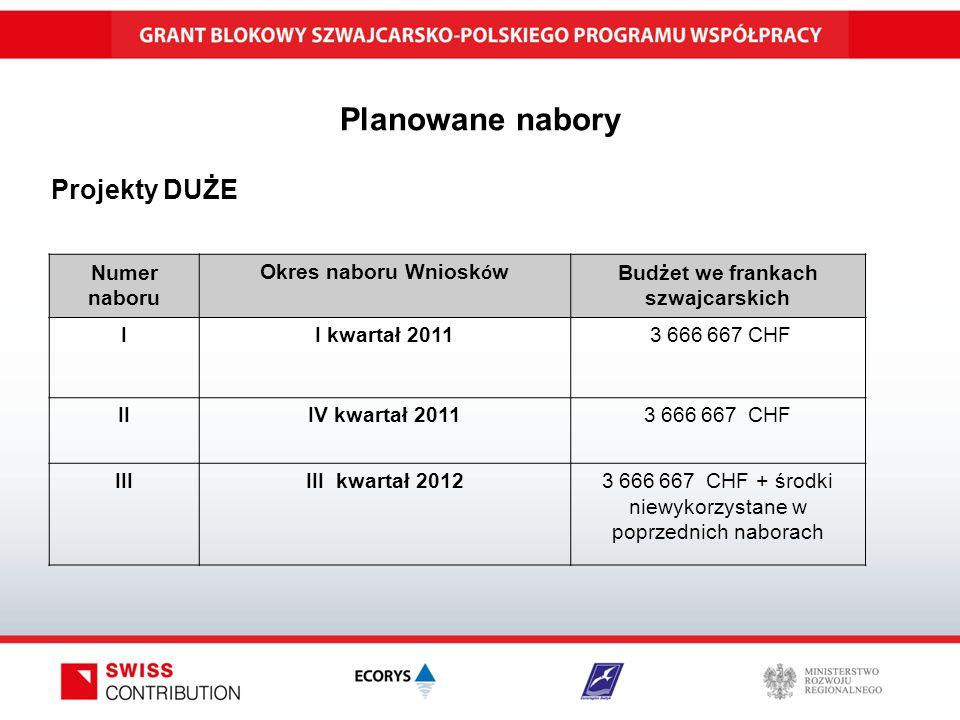 Planowane nabory Projekty DUŻE Numer naboru Okres naboru Wniosk ó w Budżet we frankach szwajcarskich II kwartał 2011 3 666 667 CHF IIIV kwartał 2011 3 666 667 CHF IIIIII kwartał 2012 3 666 667 CHF + środki niewykorzystane w poprzednich naborach