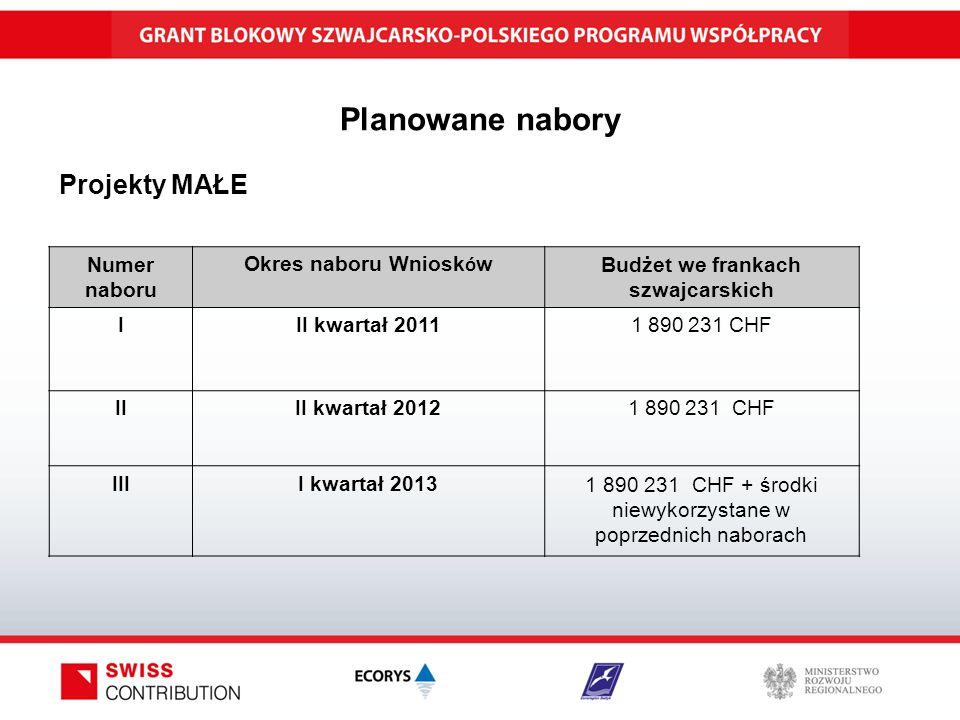 Planowane nabory Numer naboru Okres naboru Wniosk ó w Budżet we frankach szwajcarskich III kwartał 2011 1 890 231 CHF IIII kwartał 2012 1 890 231 CHF IIII kwartał 20131 890 231 CHF + środki niewykorzystane w poprzednich naborach Projekty MAŁE