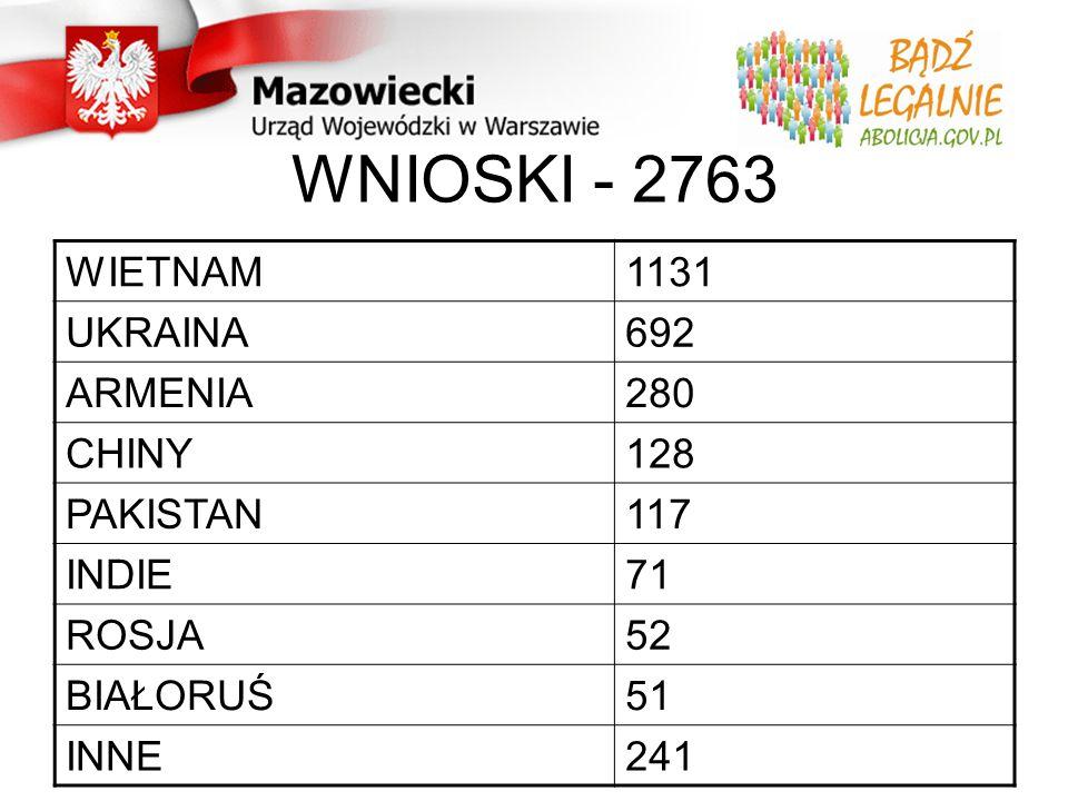 WNIOSKI - 2763 WIETNAM1131 UKRAINA692 ARMENIA280 CHINY128 PAKISTAN117 INDIE71 ROSJA52 BIAŁORUŚ51 INNE241