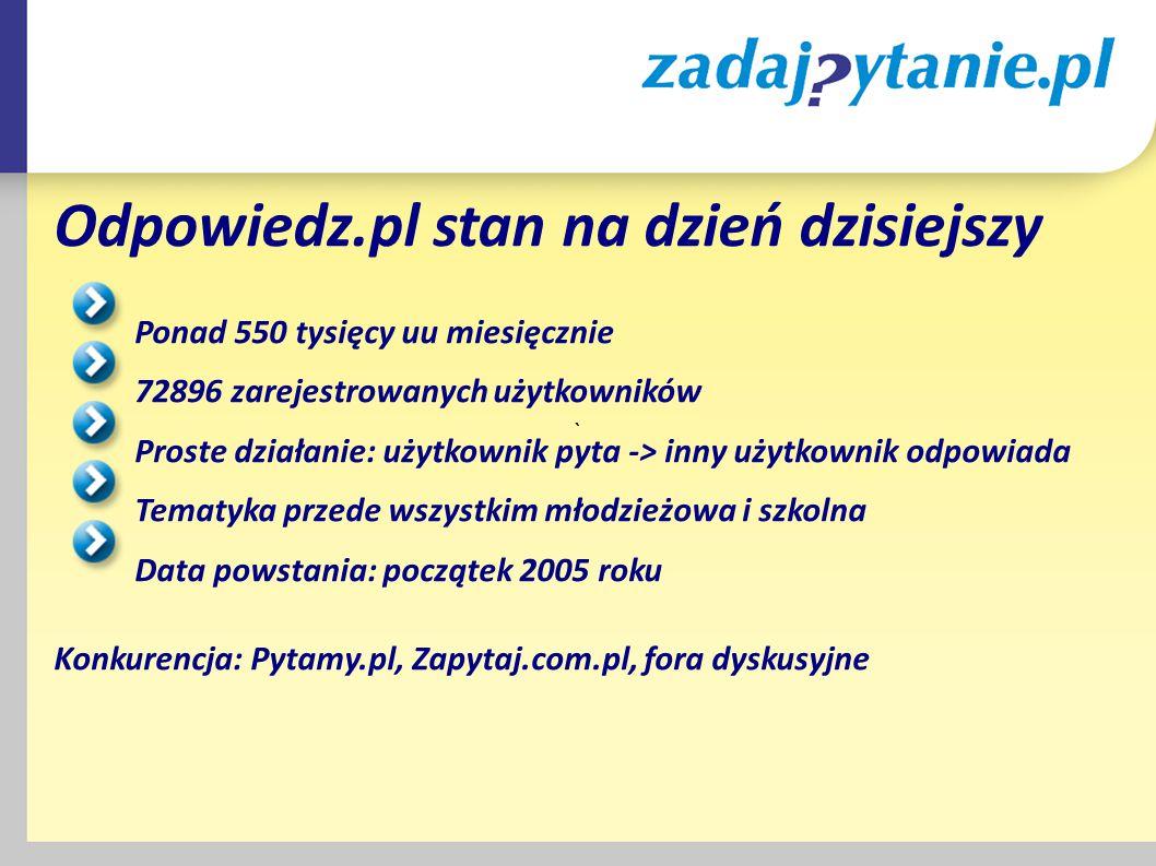 ` Odpowiedz.pl stan na dzień dzisiejszy Ponad 550 tysięcy uu miesięcznie 72896 zarejestrowanych użytkowników Proste działanie: użytkownik pyta -> inny użytkownik odpowiada Tematyka przede wszystkim młodzieżowa i szkolna Data powstania: początek 2005 roku Konkurencja: Pytamy.pl, Zapytaj.com.pl, fora dyskusyjne