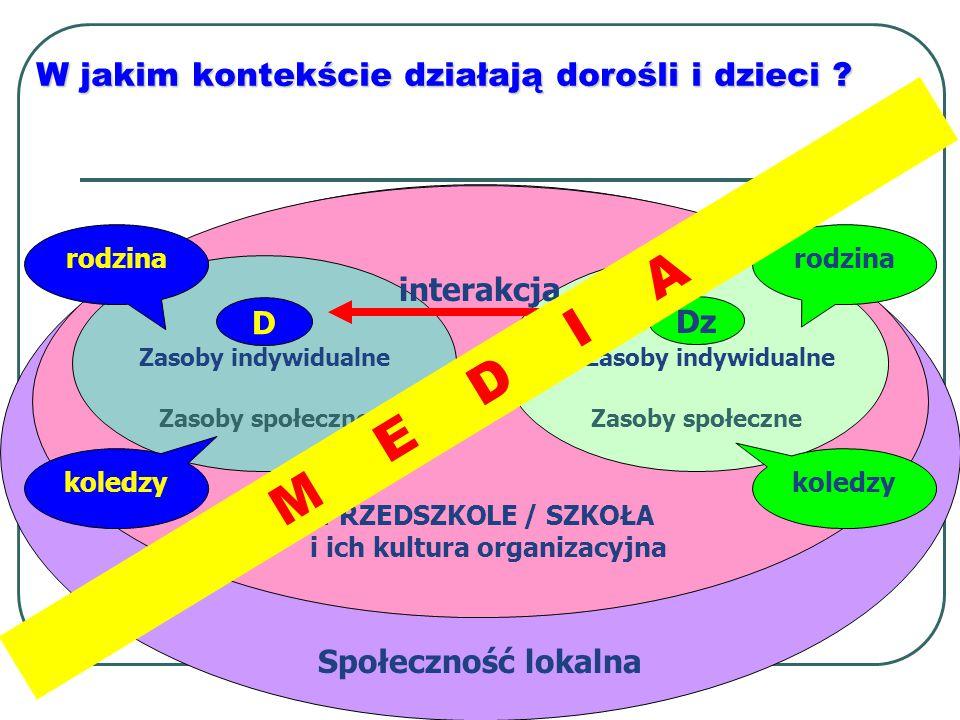 Społeczność lokalna PRZEDSZKOLE / SZKOŁA i ich kultura organizacyjna Zasoby społeczne W jakim kontekście działają dorośli i dzieci ? Zasoby indywidual