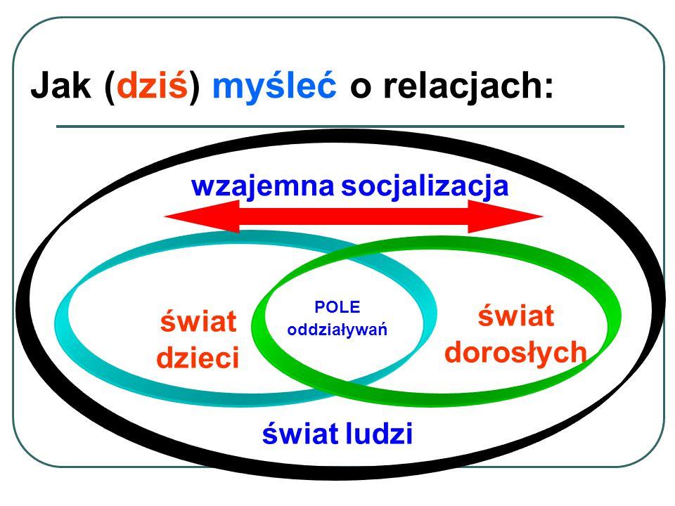 Społeczność lokalna PRZEDSZKOLE / SZKOŁA i ich kultura organizacyjna Zasoby społeczne W jakim kontekście działają dorośli i dzieci .