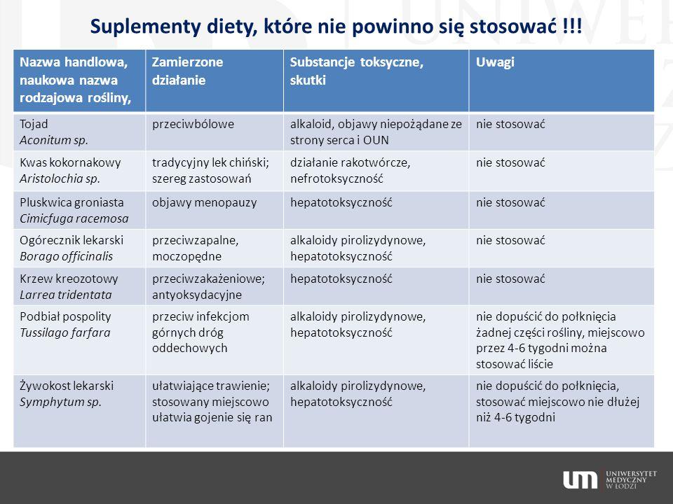 Suplementy diety, które nie powinno się stosować !!! Nazwa handlowa, naukowa nazwa rodzajowa rośliny, Zamierzone działanie Substancje toksyczne, skutk