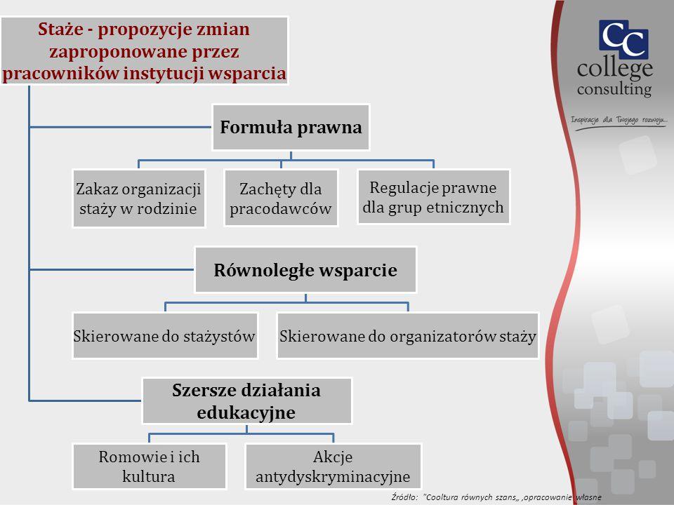 """Staże - propozycje zmian zaproponowane przez pracowników instytucji wsparcia Formuła prawna Zakaz organizacji staży w rodzinie Zachęty dla pracodawców Regulacje prawne dla grup etnicznych Równoległe wsparcie Skierowane do stażystówSkierowane do organizatorów staży Szersze działania edukacyjne Romowie i ich kultura Akcje antydyskryminacyjne Źródło: Cooltura równych szans"""",opracowanie własne"""