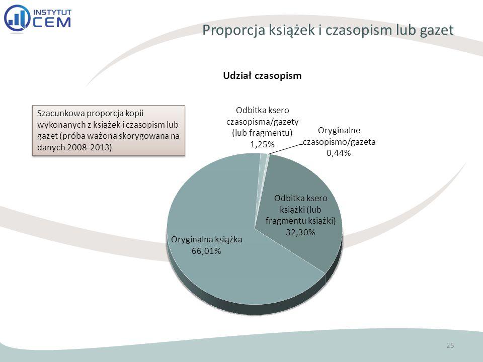 Proporcja książek i czasopism lub gazet 25 Szacunkowa proporcja kopii wykonanych z książek i czasopism lub gazet (próba ważona skorygowana na danych 2008-2013)