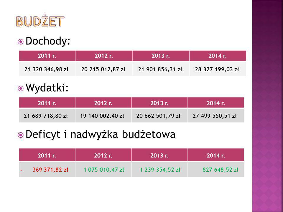  Dochody:  Wydatki:  Deficyt i nadwyżka budżetowa 2011 r.2012 r.2013 r.2014 r.