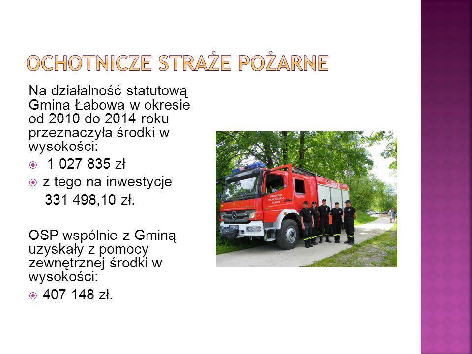 Na działalność statutową Gmina Łabowa w okresie od 2010 do 2014 roku przeznaczyła środki w wysokości:  1 027 835 zł  z tego na inwestycje 331 498,10 zł.