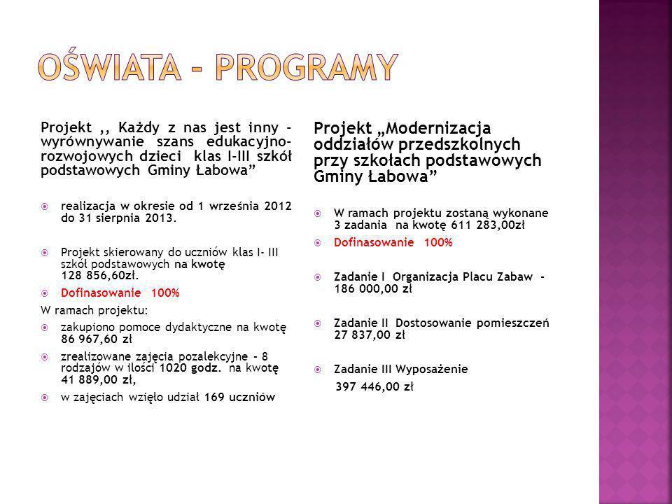 Projekt,, Każdy z nas jest inny - wyrównywanie szans edukacyjno- rozwojowych dzieci klas I-III szkół podstawowych Gminy Łabowa  realizacja w okresie od 1 września 2012 do 31 sierpnia 2013.