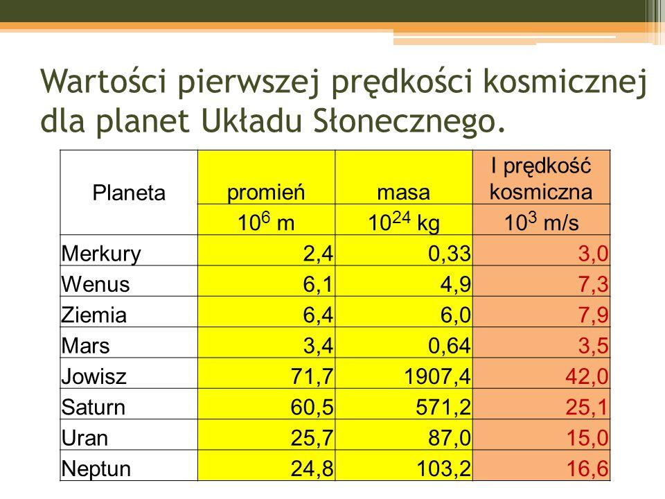 Wartości pierwszej prędkości kosmicznej dla planet Układu Słonecznego. Planeta promieńmasa I prędkość kosmiczna 10 6 m10 24 kg10 3 m/s Merkury2,40,333