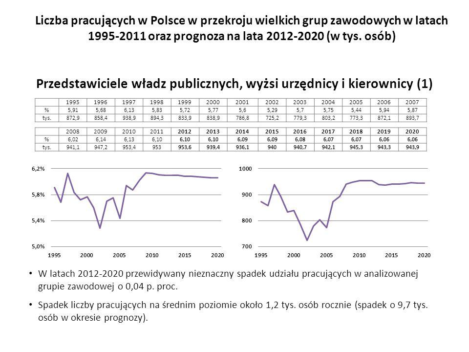 W latach 2012-2020 przewidywany nieznaczny spadek udziału pracujących w analizowanej grupie zawodowej o 0,04 p.