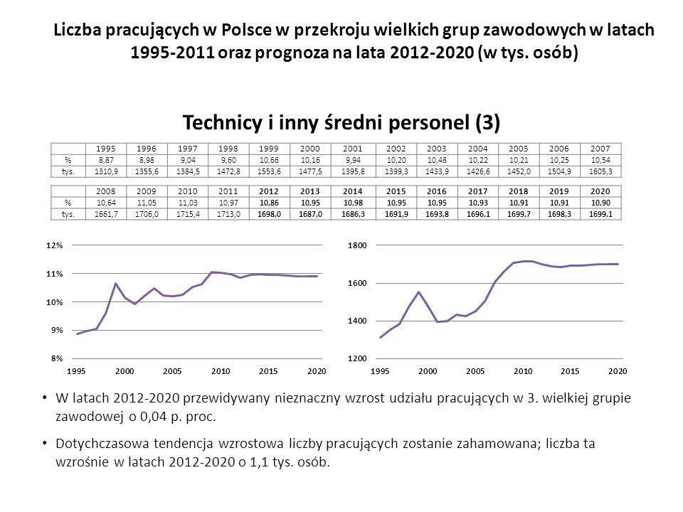 W latach 2012-2020 przewidywany nieznaczny wzrost udziału pracujących w 3.