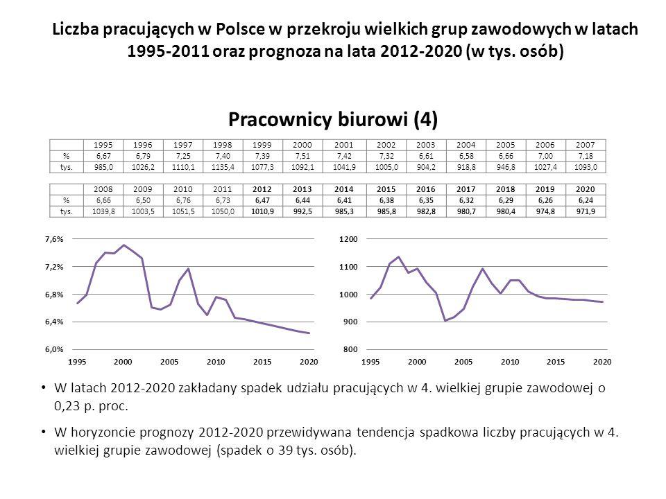 W latach 2012-2020 zakładany spadek udziału pracujących w 4.