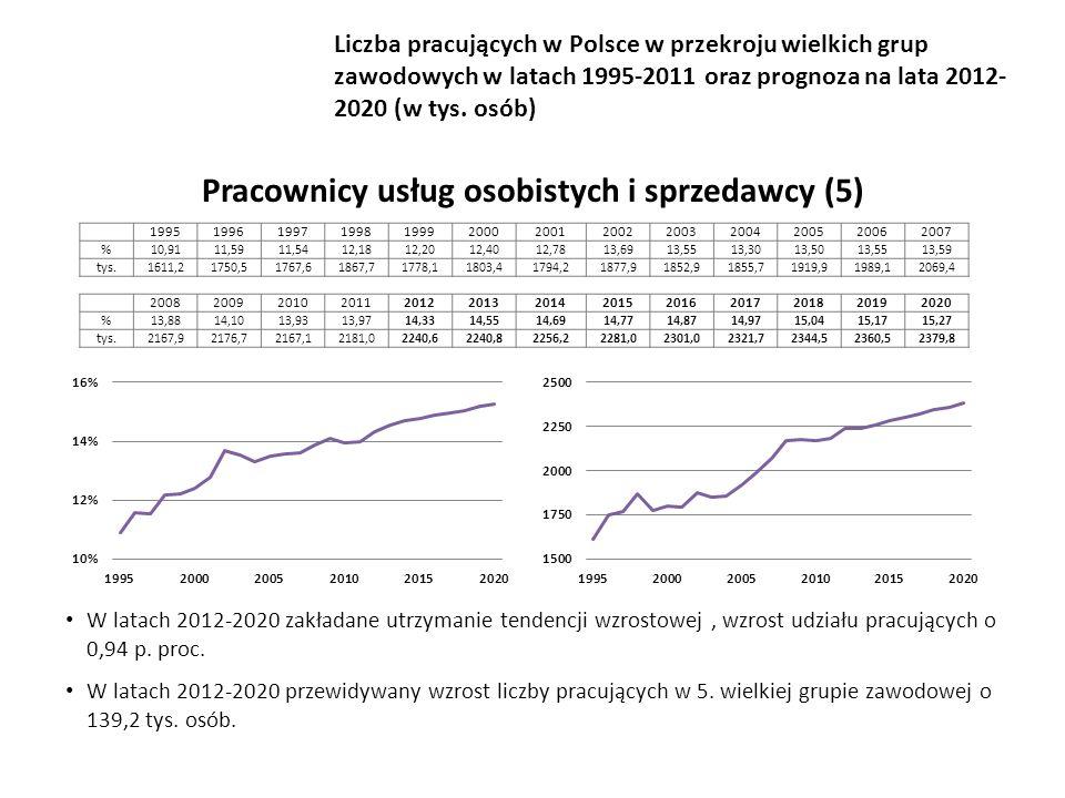 W latach 2012-2020 zakładane utrzymanie tendencji wzrostowej, wzrost udziału pracujących o 0,94 p.