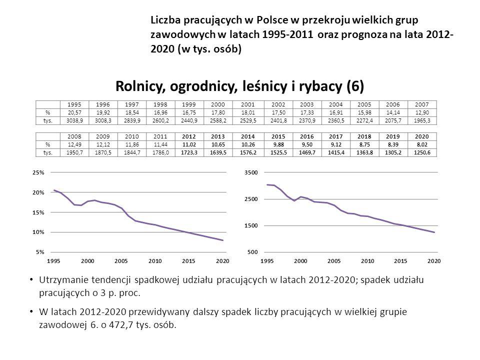 Utrzymanie tendencji spadkowej udziału pracujących w latach 2012-2020; spadek udziału pracujących o 3 p.
