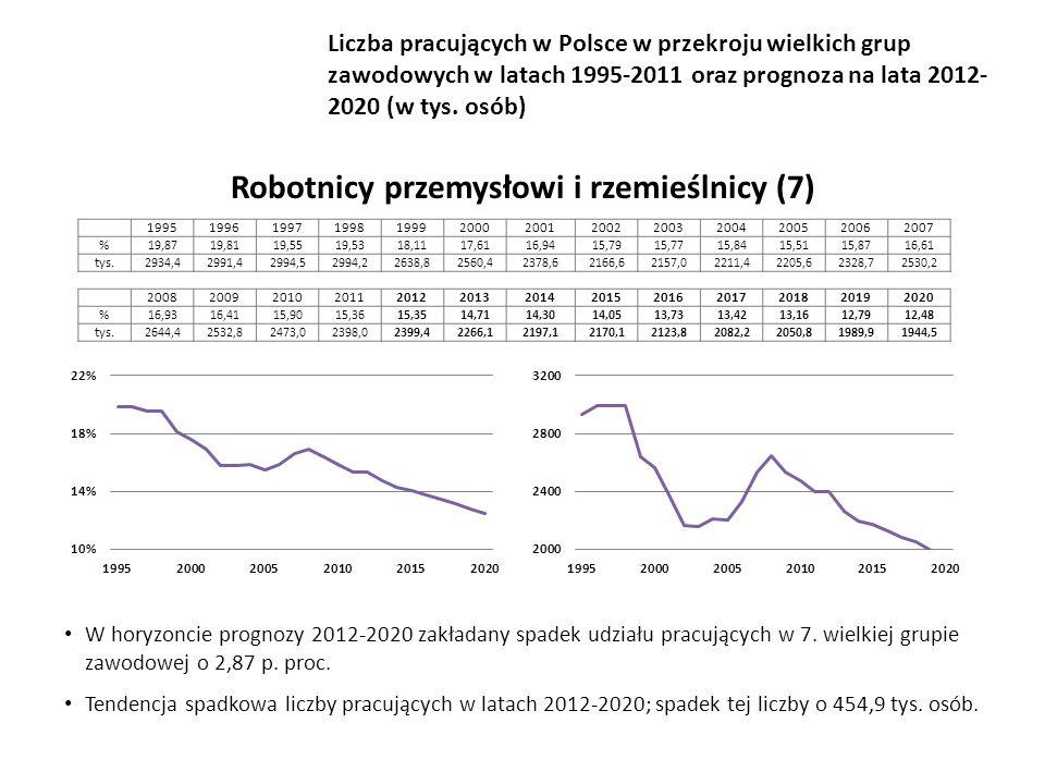 W horyzoncie prognozy 2012-2020 zakładany spadek udziału pracujących w 7.