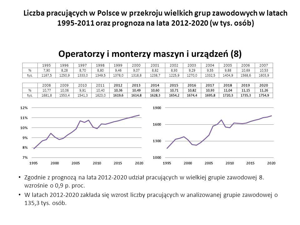 Zgodnie z prognozą na lata 2012-2020 udział pracujących w wielkiej grupie zawodowej 8.