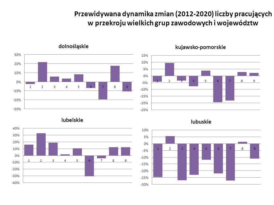 Przewidywana dynamika zmian (2012-2020) liczby pracujących w przekroju wielkich grup zawodowych i województw