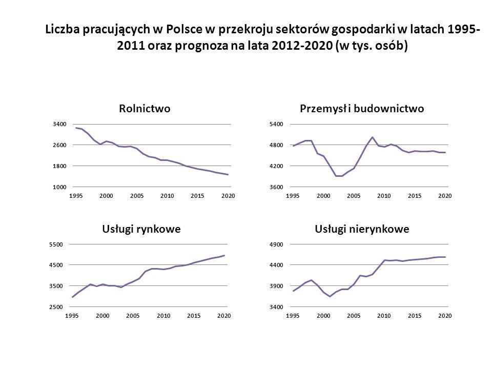 Liczba pracujących w Polsce w przekroju sektorów gospodarki w latach 1995- 2011 oraz prognoza na lata 2012-2020 (w tys.