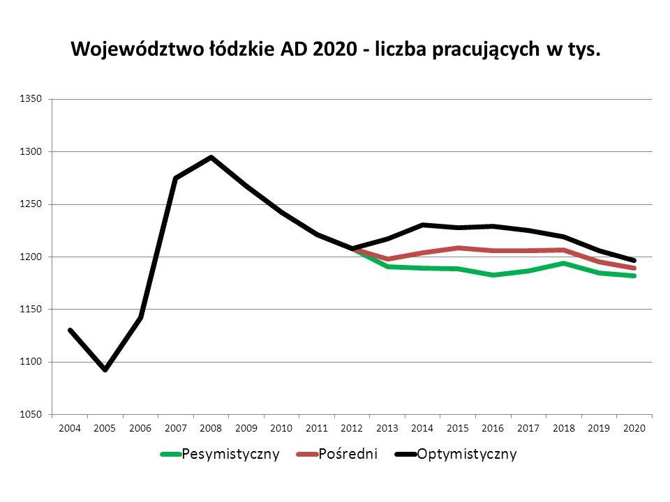 Województwo łódzkie AD 2020 - liczba pracujących w tys.