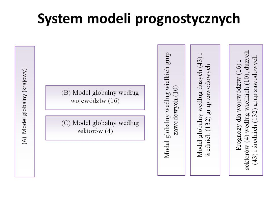 System modeli prognostycznych