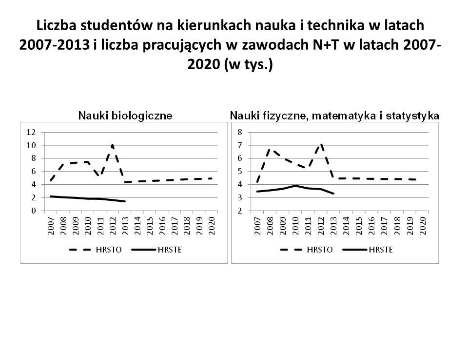 Liczba studentów na kierunkach nauka i technika w latach 2007-2013 i liczba pracujących w zawodach N+T w latach 2007- 2020 (w tys.)