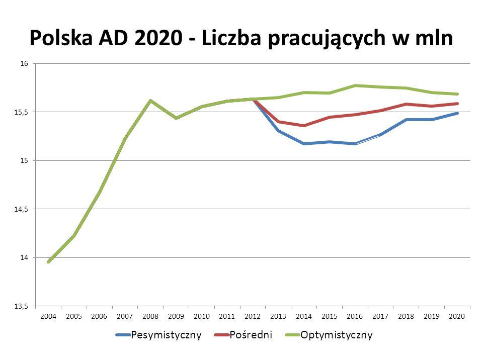 Polska AD 2020 - Liczba pracujących w mln