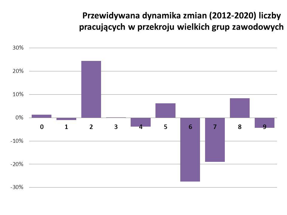 Przewidywana dynamika zmian (2012-2020) liczby pracujących w przekroju wielkich grup zawodowych