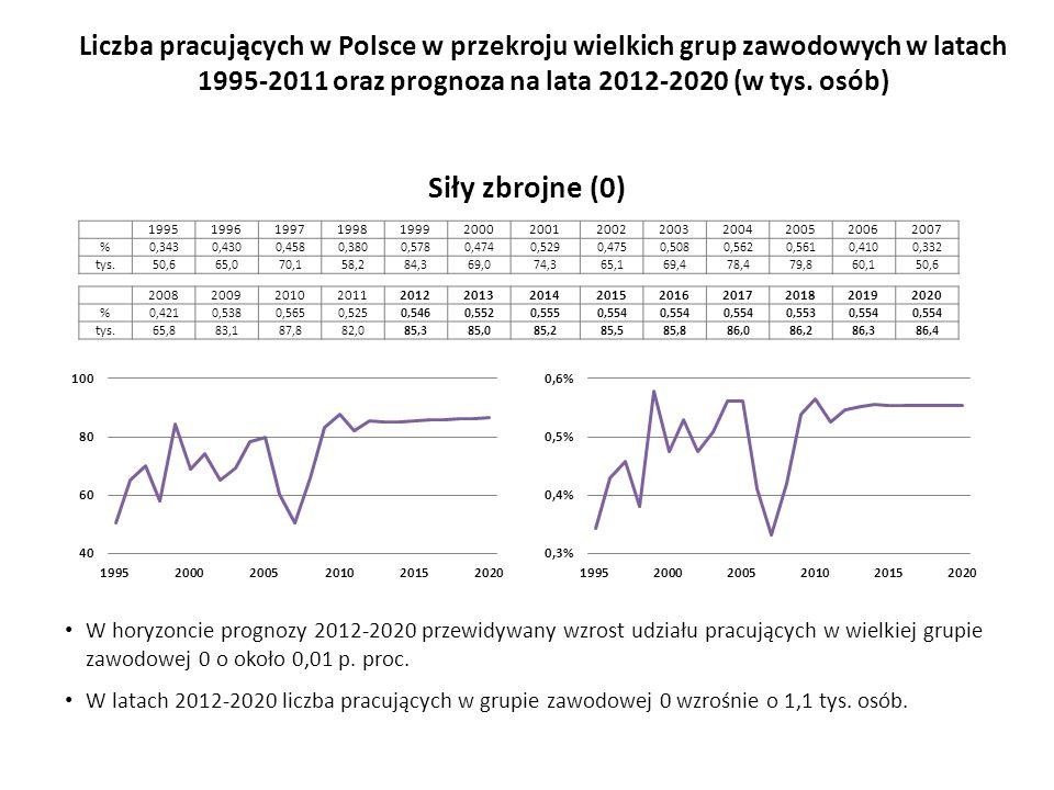 W horyzoncie prognozy 2012-2020 przewidywany wzrost udziału pracujących w wielkiej grupie zawodowej 0 o około 0,01 p.