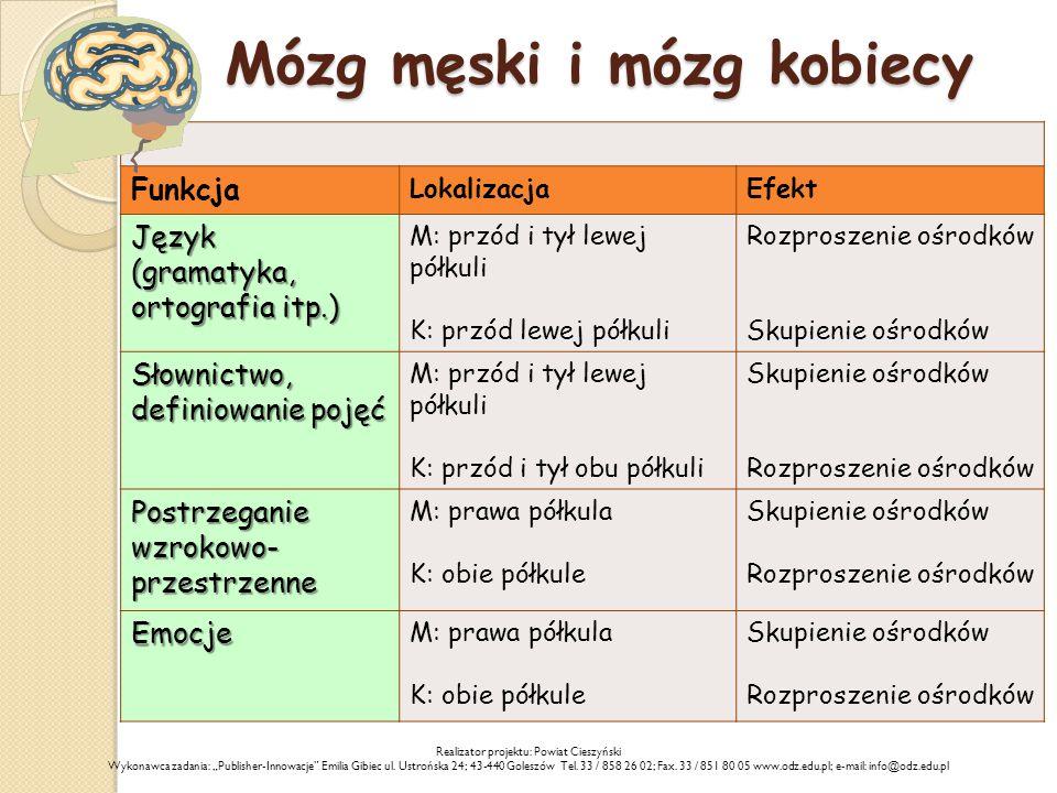 Mózg męski i mózg kobiecy Funkcja LokalizacjaEfekt Język (gramatyka, ortografia itp.) M: przód i tył lewej półkuli K: przód lewej półkuli Rozproszenie