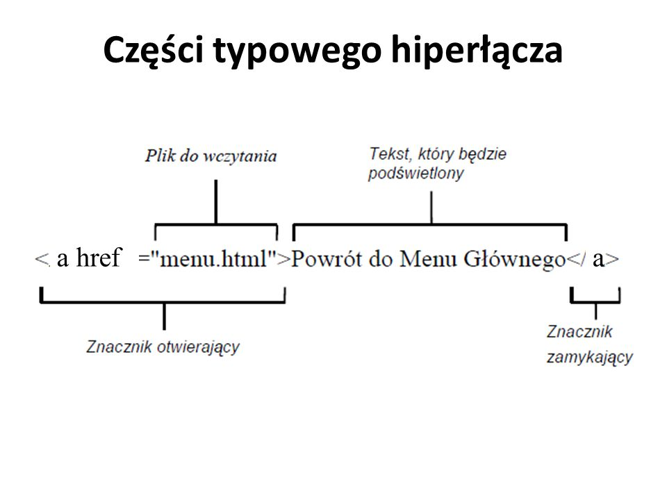 Części typowego hiperłącza a hrefa