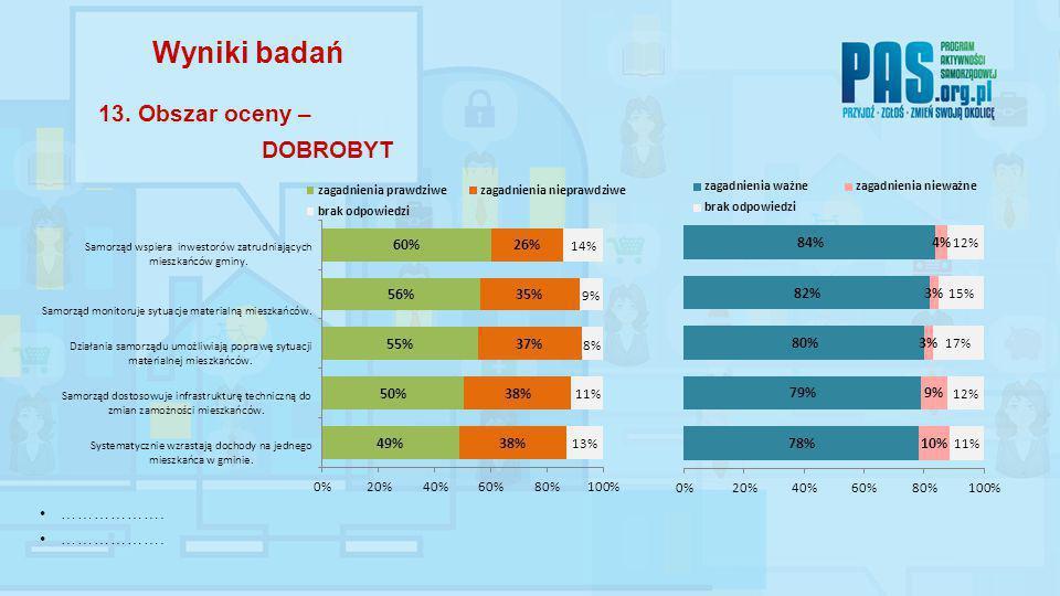 ………………. Wyniki badań 13. Obszar oceny – DOBROBYT