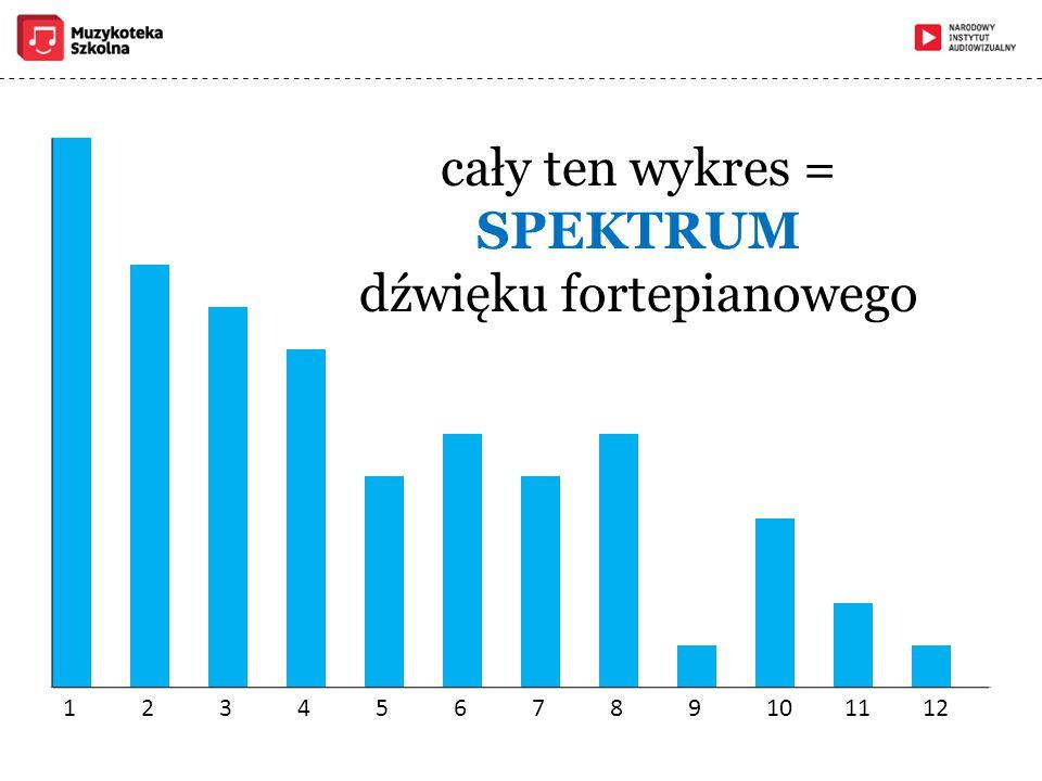 123456789101112 cały ten wykres = SPEKTRUM dźwięku fortepianowego